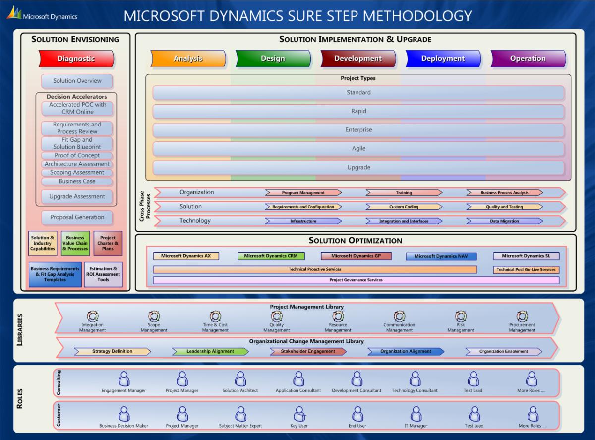 Microsoft Dynamics GP vs. SAP Business One